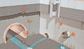 Системи водовідводу, каналізації та сільського господарства